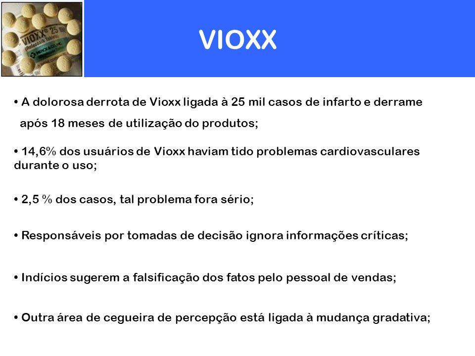 VIOXX A dolorosa derrota de Vioxx ligada à 25 mil casos de infarto e derrame. após 18 meses de utilização do produtos;