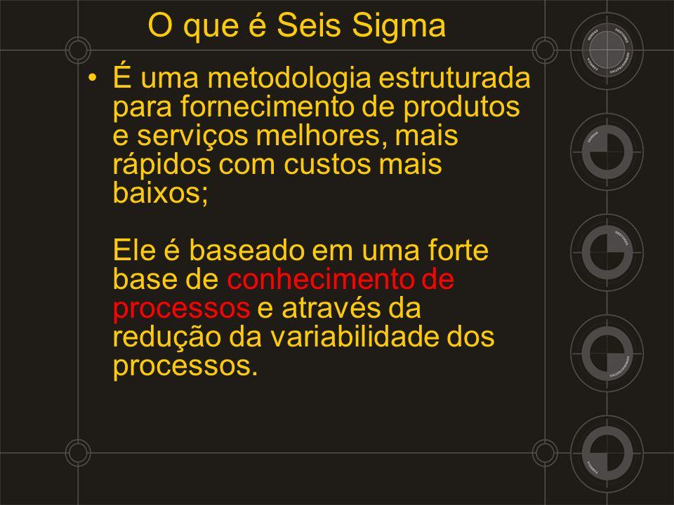 O que é Seis Sigma