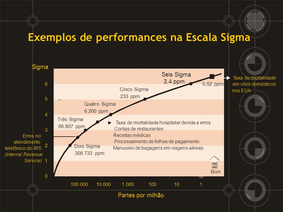 Exemplos de performances na Escala Sigma
