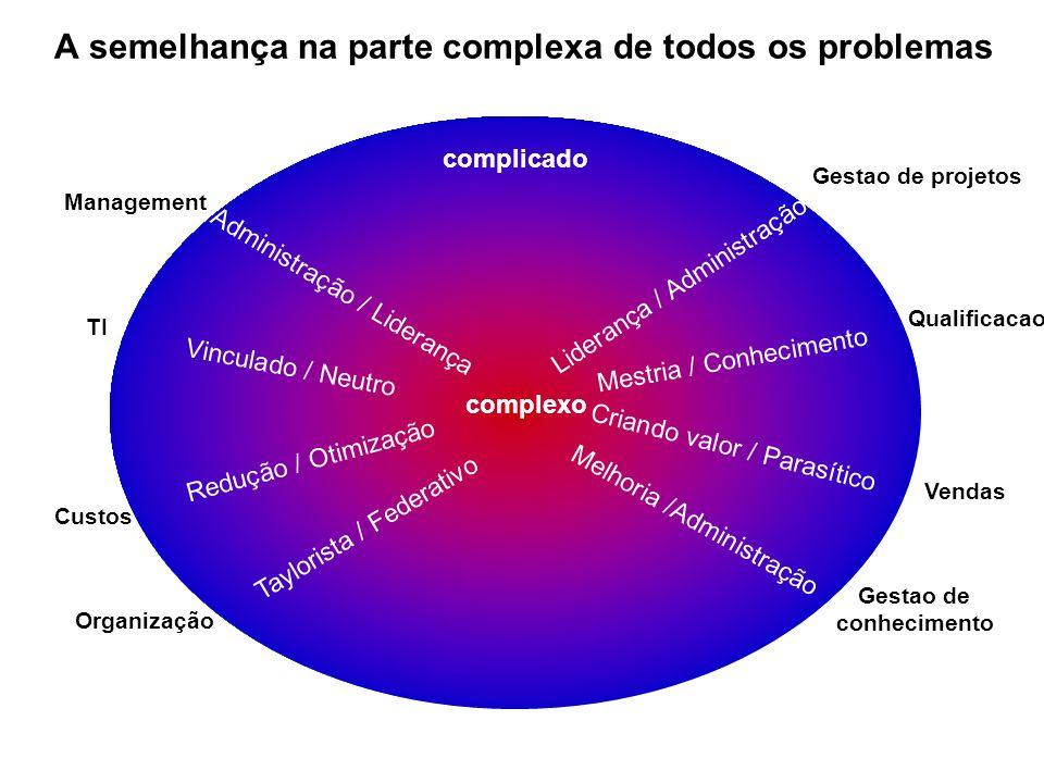 A semelhança na parte complexa de todos os problemas