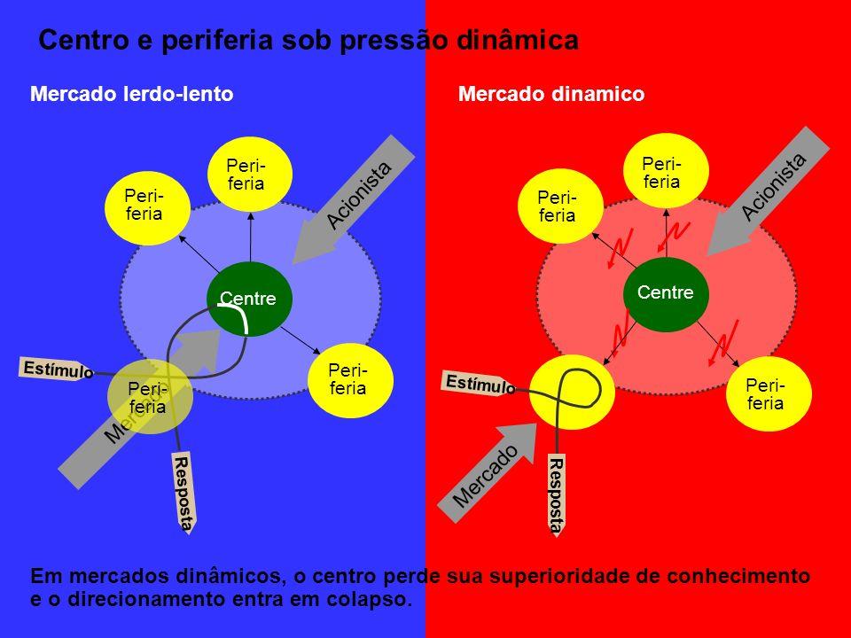 Centro e periferia sob pressão dinâmica