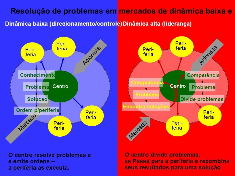 Resolução de problemas em mercados de dinâmica baixa e alta