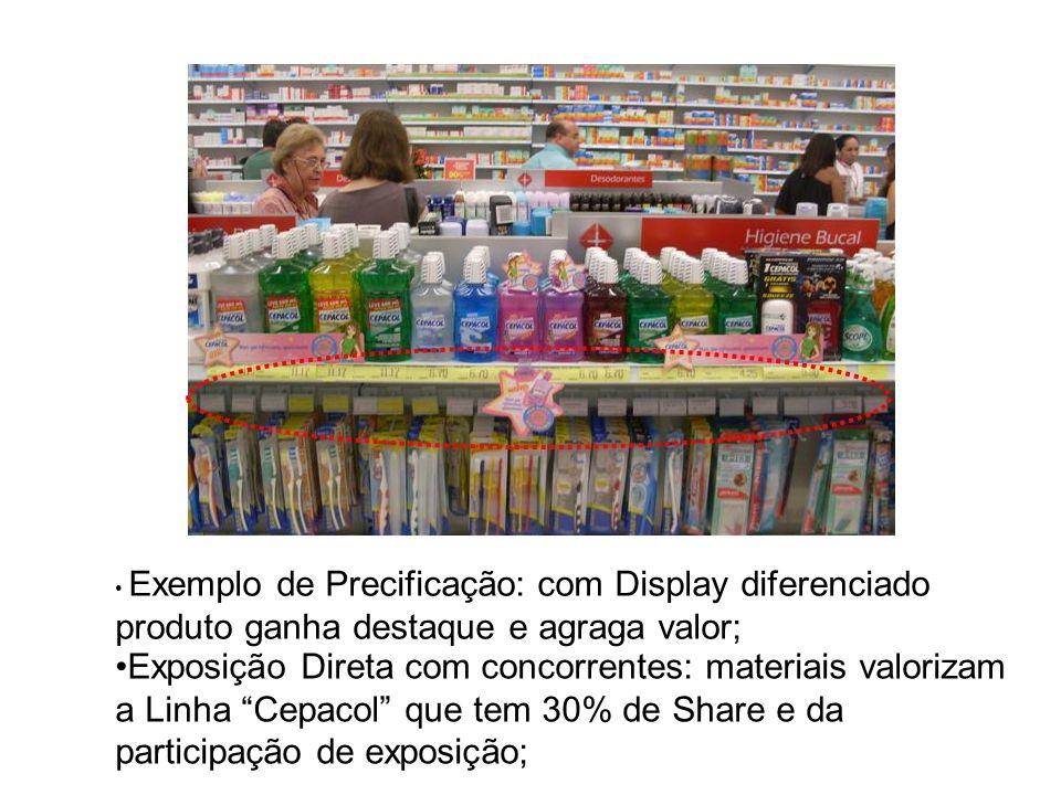 Exemplo de Precificação: com Display diferenciado produto ganha destaque e agraga valor;