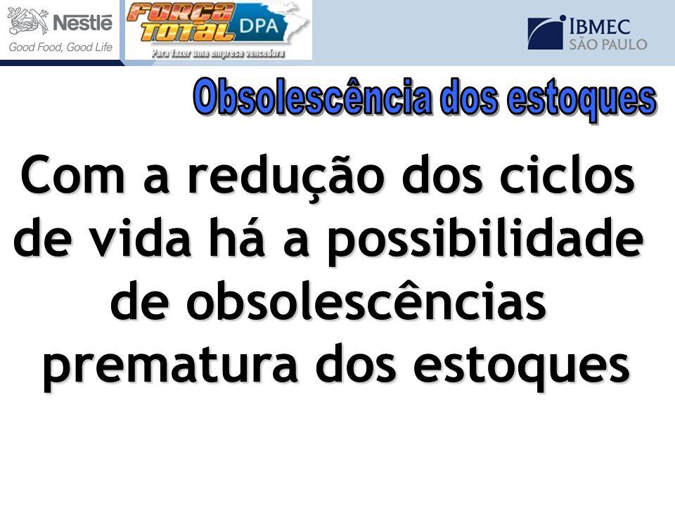 Com a redução dos ciclos de vida há a possibilidade de obsolescências