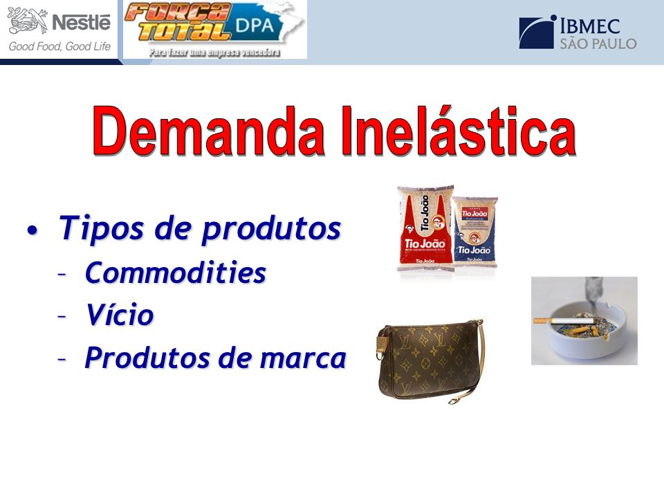 Demanda Inelástica Tipos de produtos Commodities Vício
