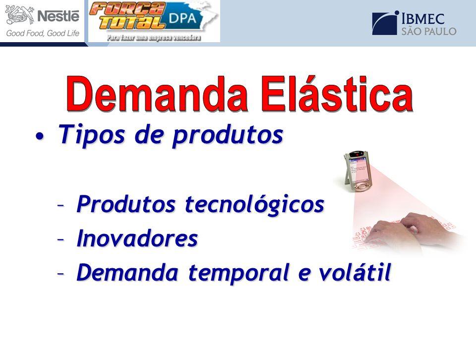 Tipos de produtos Demanda Elástica Produtos tecnológicos Inovadores
