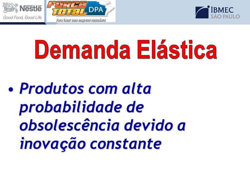Demanda Elástica Produtos com alta probabilidade de obsolescência devido a inovação constante