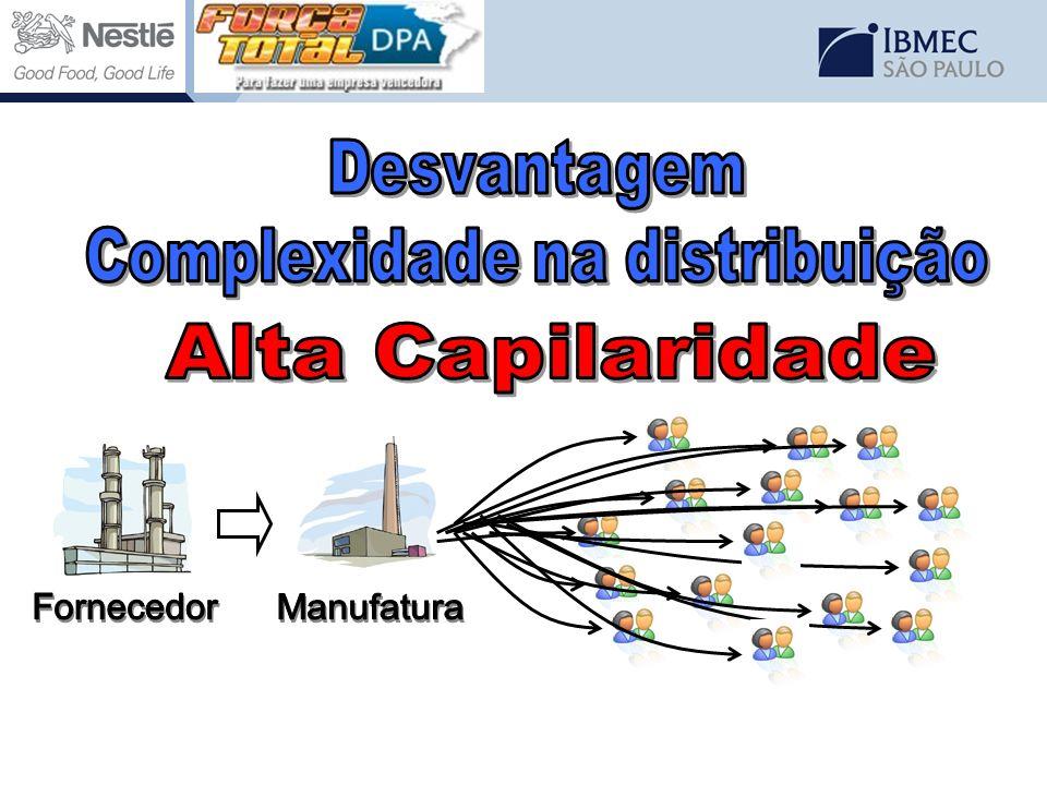 Complexidade na distribuição