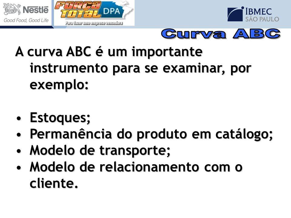 A curva ABC é um importante instrumento para se examinar, por exemplo: