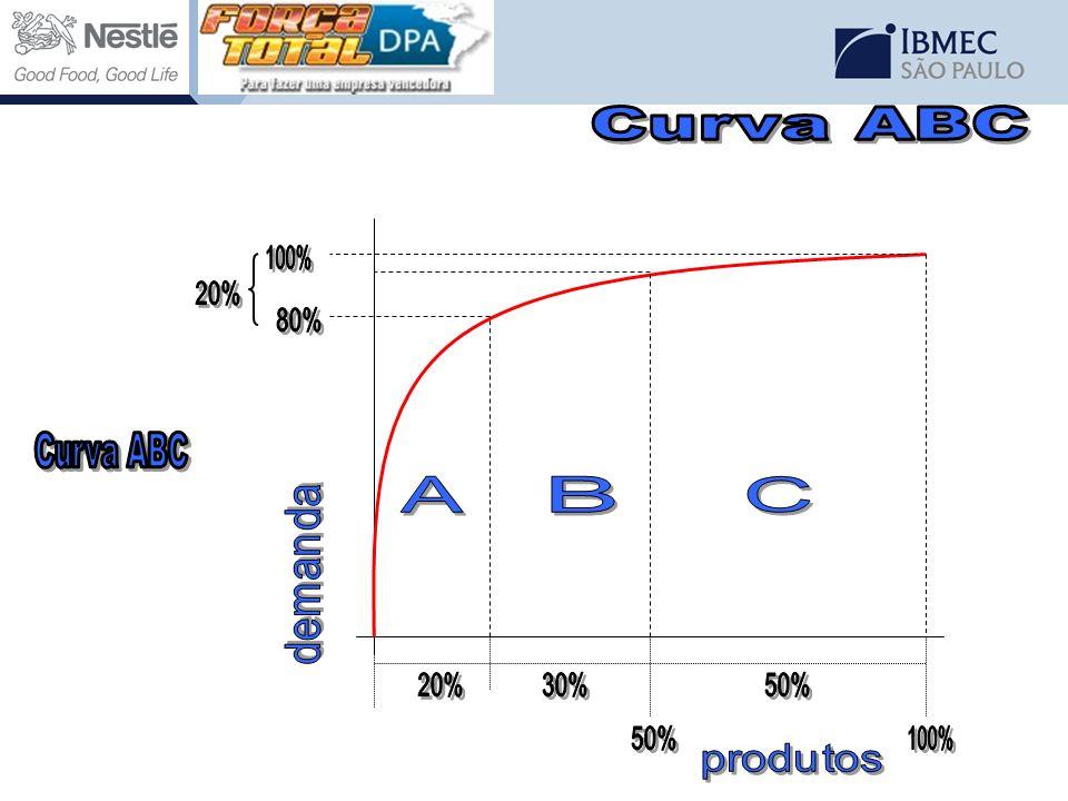 Curva ABC demanda produtos A B C 20% 50% 100% 30% 80% Curva ABC