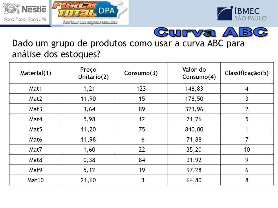 Curva ABC Dado um grupo de produtos como usar a curva ABC para análise dos estoques Material(1) Preço Unitário(2)