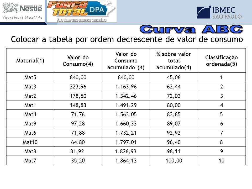Curva ABC Colocar a tabela por ordem decrescente de valor de consumo