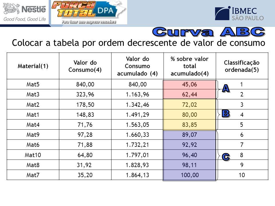 Curva ABC Colocar a tabela por ordem decrescente de valor de consumo. Material(1) Valor do Consumo(4)