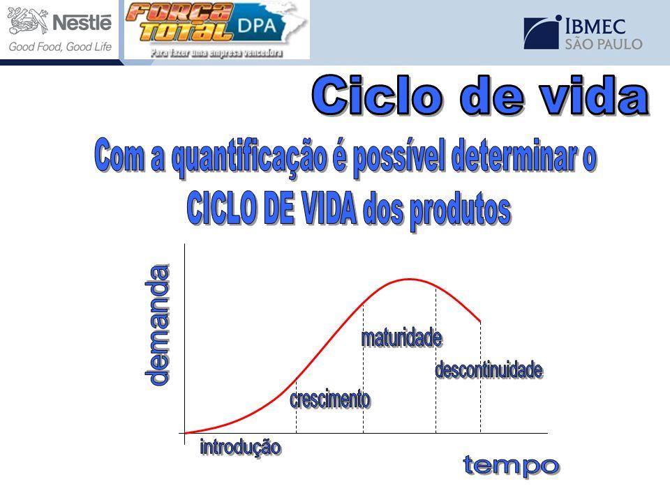 Com a quantificação é possível determinar o CICLO DE VIDA dos produtos