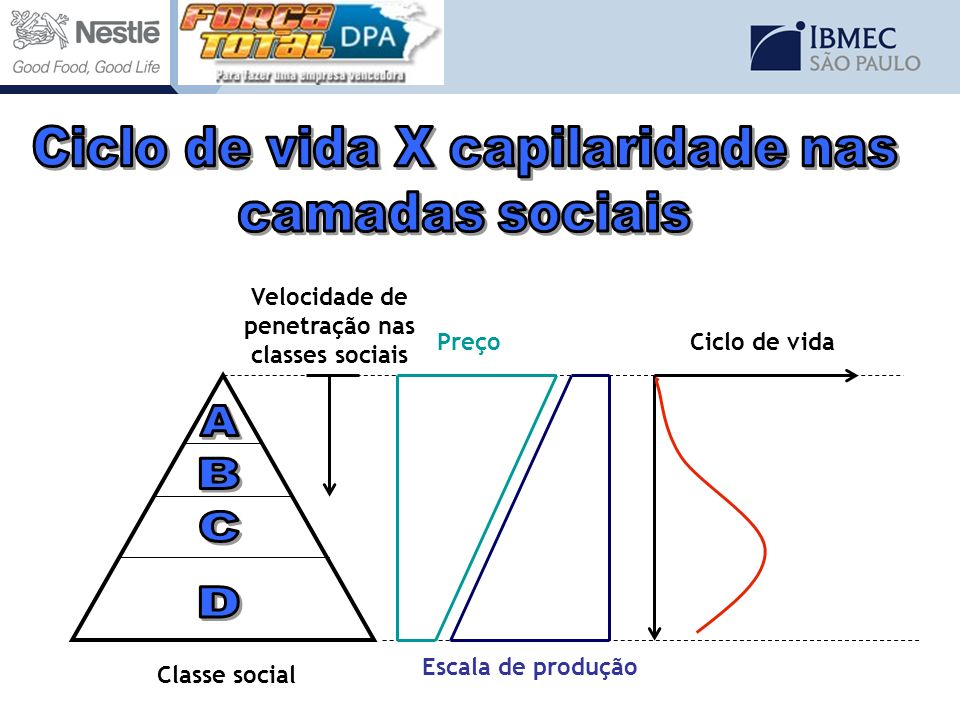 Velocidade de penetração nas classes sociais