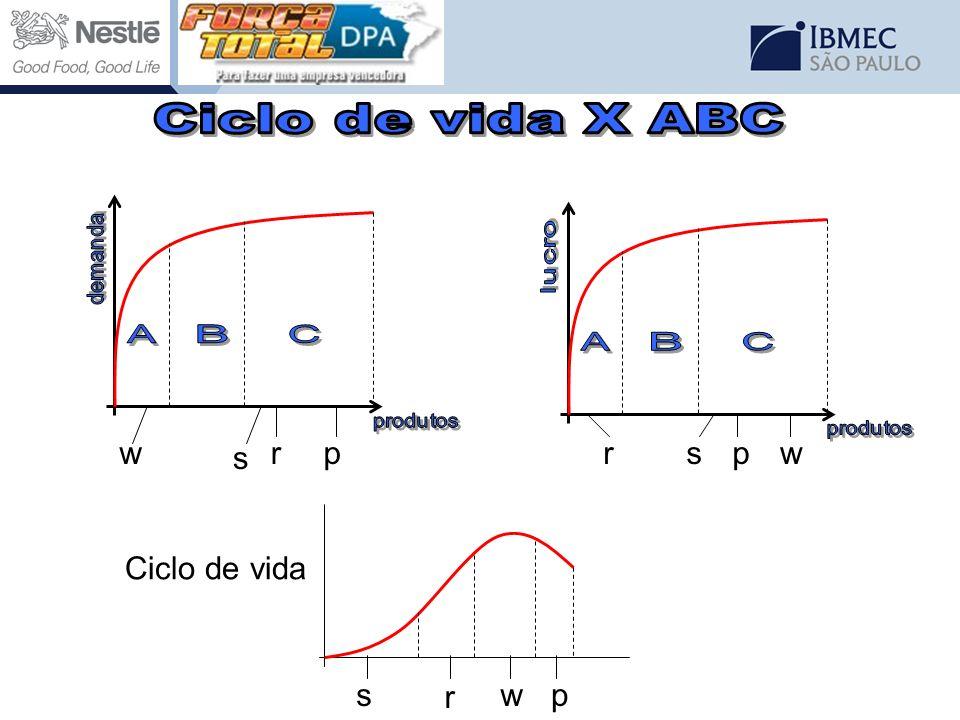 Ciclo de vida X ABC w p r s w p r s Ciclo de vida r p s w demanda