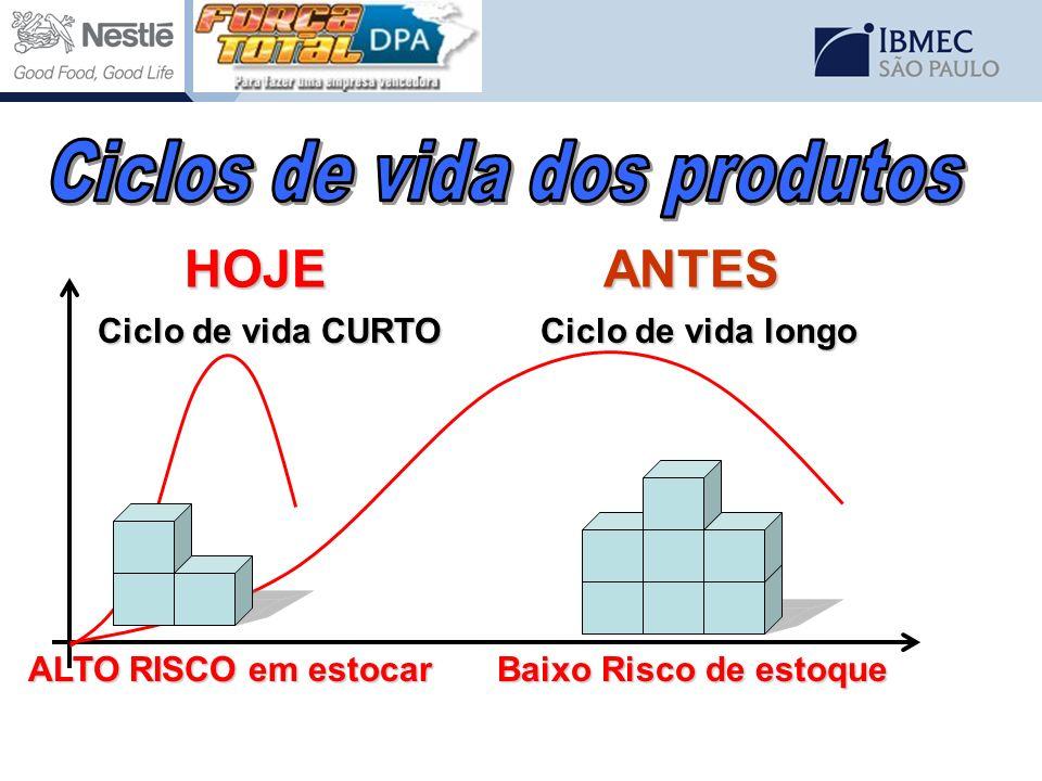 Ciclos de vida dos produtos