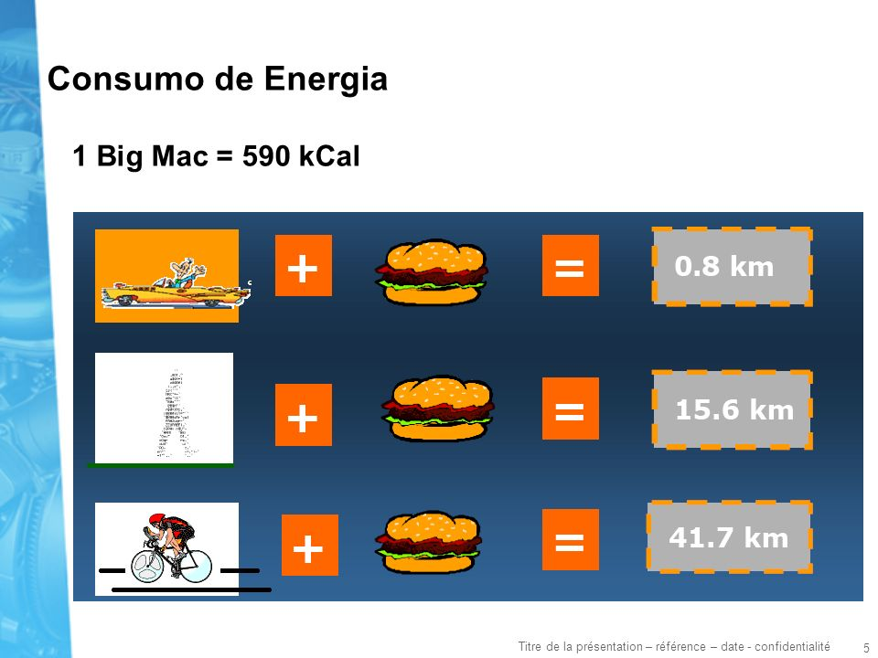 Consumo de Energia 1 Big Mac = 590 kCal