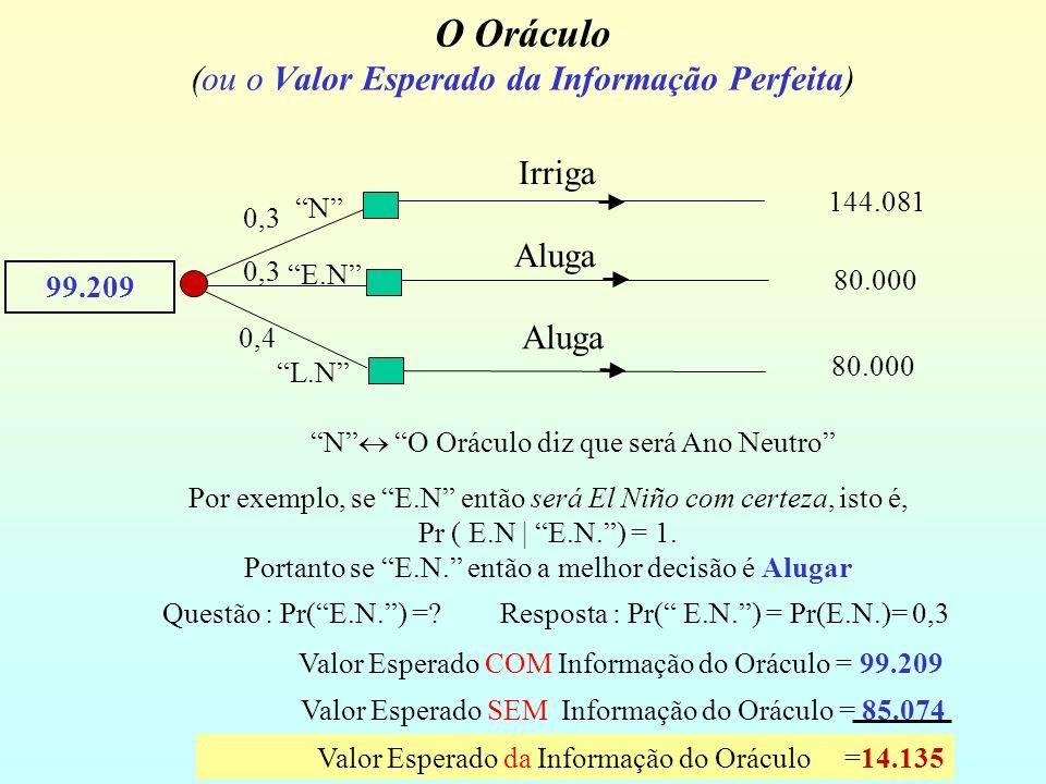 O Oráculo (ou o Valor Esperado da Informação Perfeita)