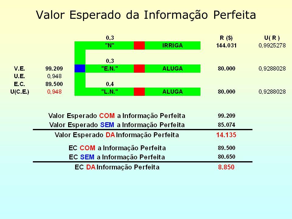 Valor Esperado da Informação Perfeita