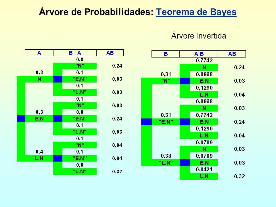 Árvore de Probabilidades: Teorema de Bayes