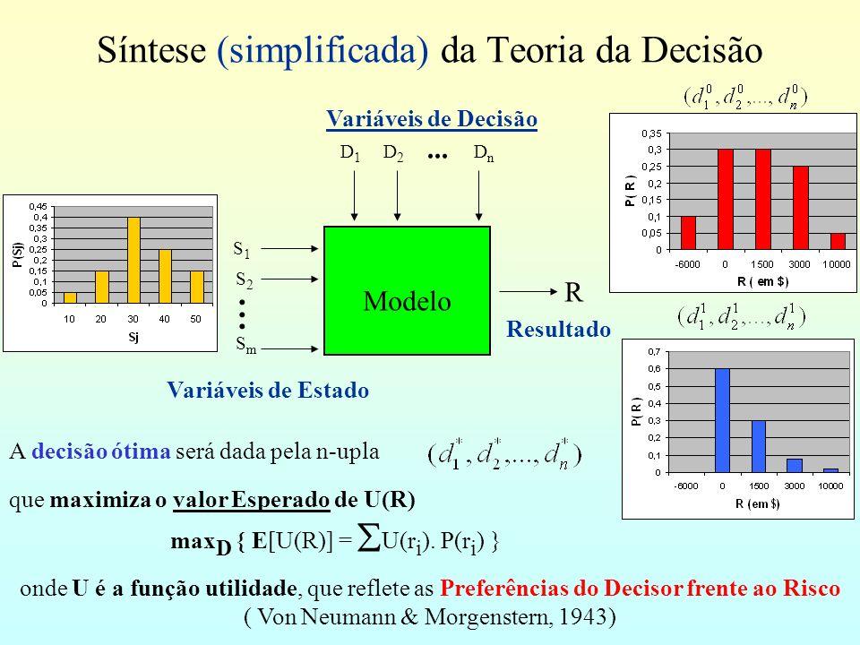 Síntese (simplificada) da Teoria da Decisão