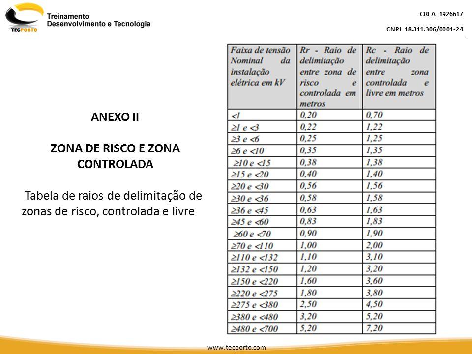 ZONA DE RISCO E ZONA CONTROLADA