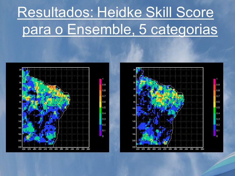 Resultados: Heidke Skill Score para o Ensemble, 5 categorias