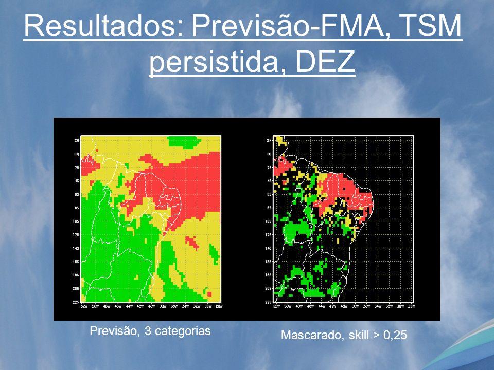 Resultados: Previsão-FMA, TSM persistida, DEZ