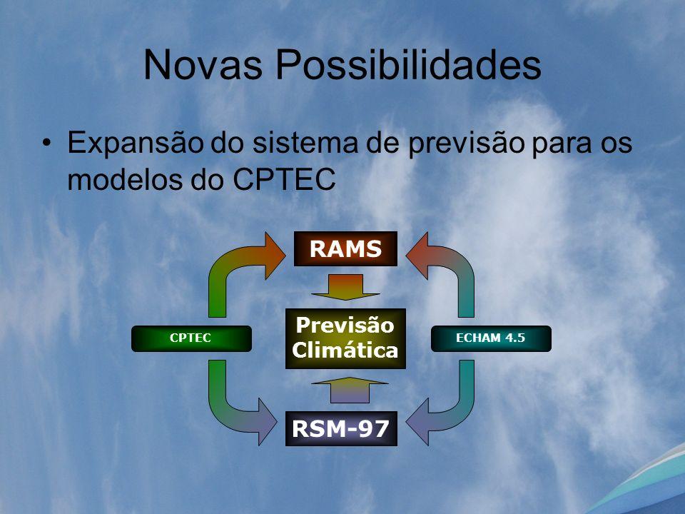 Novas Possibilidades Expansão do sistema de previsão para os modelos do CPTEC. RAMS. Previsão Climática.