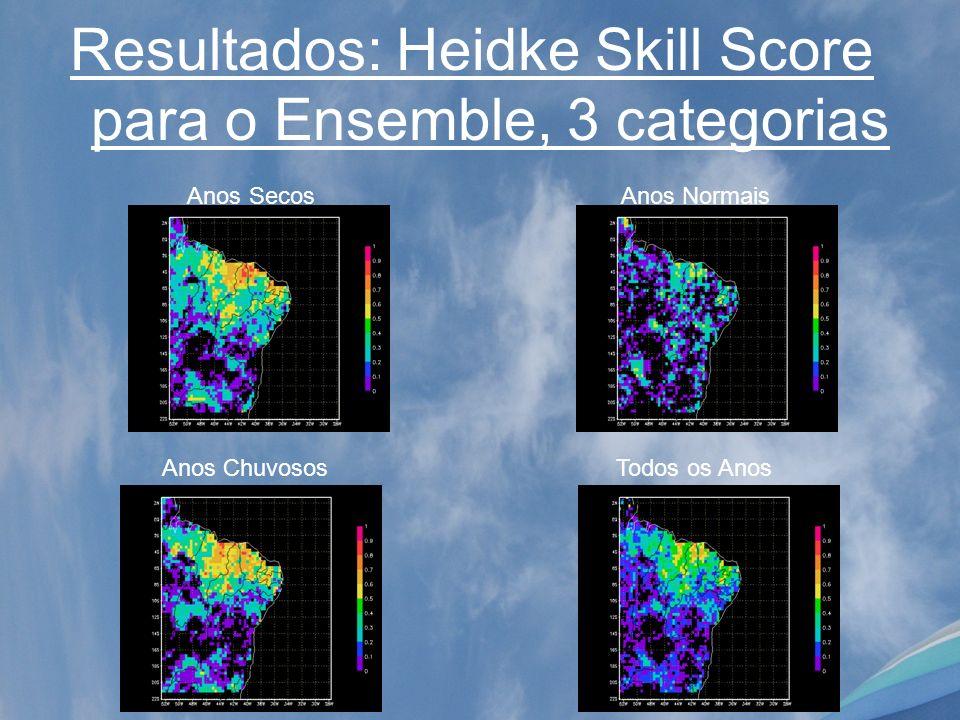 Resultados: Heidke Skill Score para o Ensemble, 3 categorias