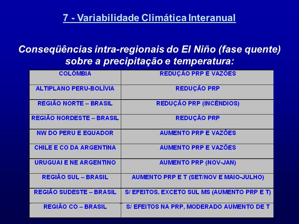 7 - Variabilidade Climática Interanual