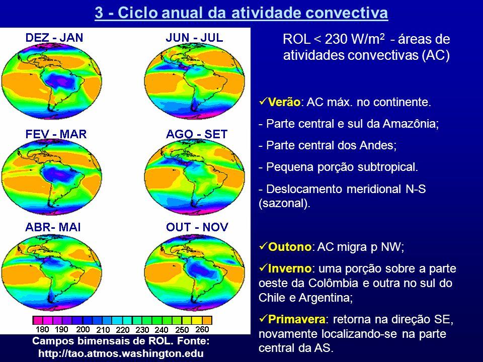 3 - Ciclo anual da atividade convectiva