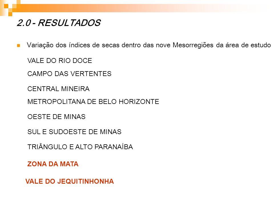 2.0 - RESULTADOSVariação dos índices de secas dentro das nove Mesorregiões da área de estudo. VALE DO RIO DOCE.