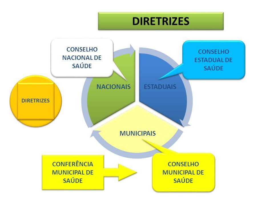 DIRETRIZES ESTADUAIS MUNICIPAIS NACIONAIS CONSELHO NACIONAL DE SAÚDE