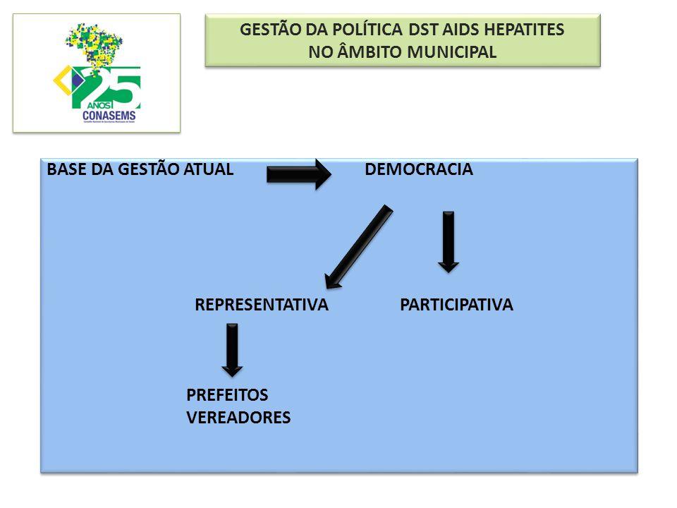 GESTÃO DA POLÍTICA DST AIDS HEPATITES