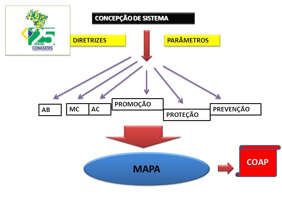 MAPA COAP CONCEPÇÃO DE SISTEMA DIRETRIZES PARÂMETROS PROMOÇÃO AB MC AC