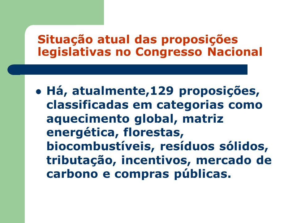 Situação atual das proposições legislativas no Congresso Nacional