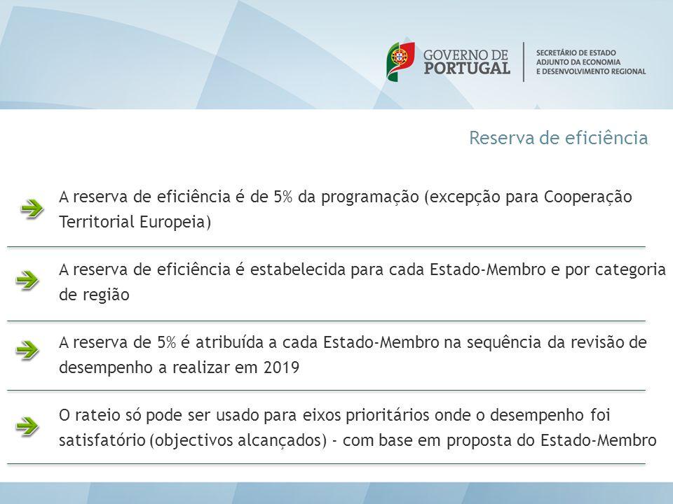 Reserva de eficiência A reserva de eficiência é de 5% da programação (excepção para Cooperação Territorial Europeia)