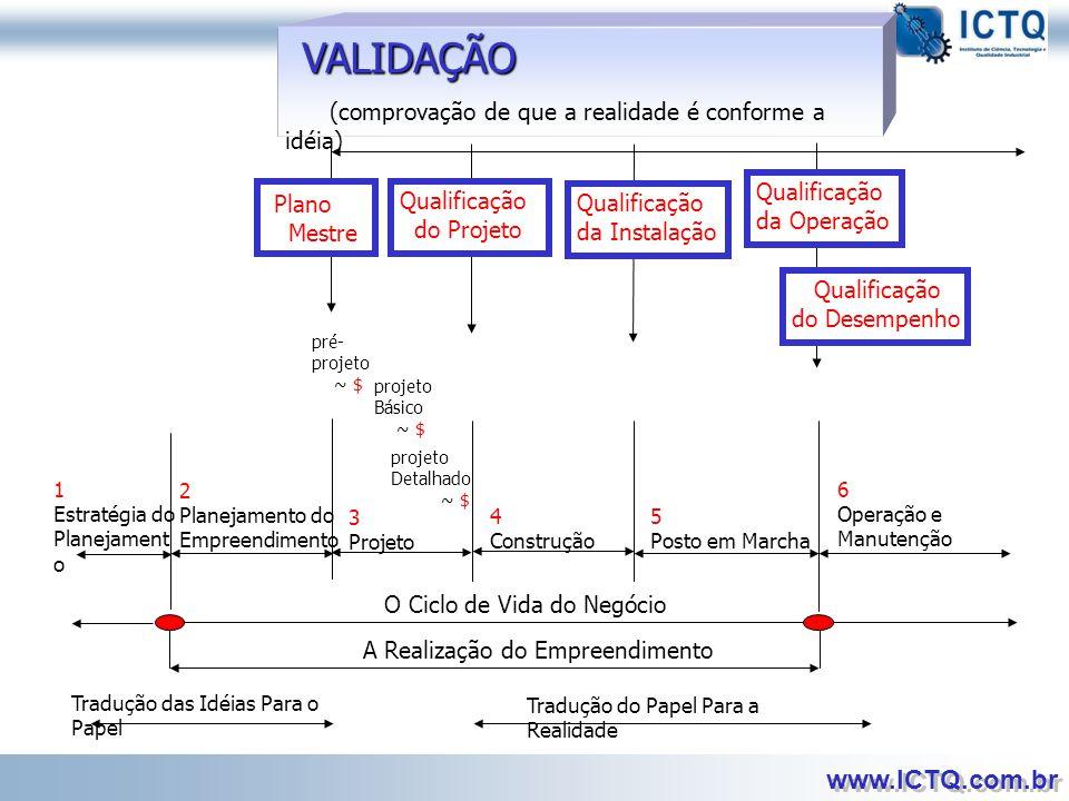 VALIDAÇÃO (comprovação de que a realidade é conforme a idéia) Plano