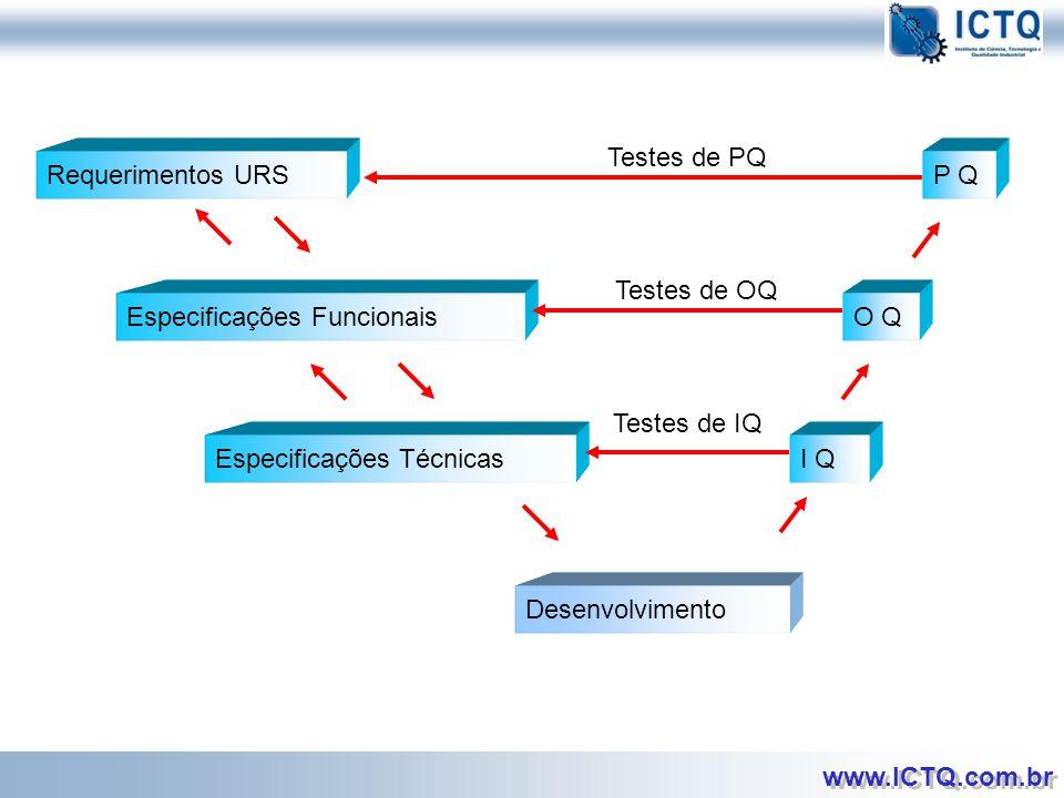 Testes de PQ Requerimentos URS. P Q. Testes de OQ. Especificações Funcionais. O Q. Testes de IQ.