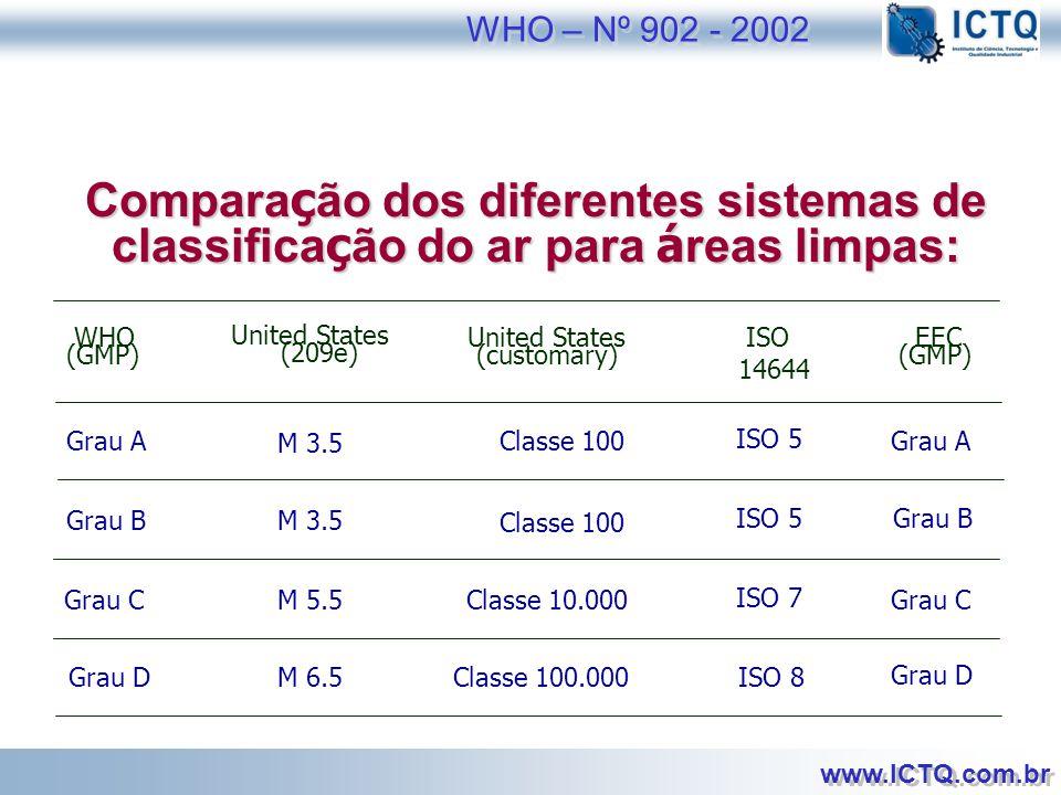 WHO – Nº 902 - 2002 Comparação dos diferentes sistemas de classificação do ar para áreas limpas: WHO.