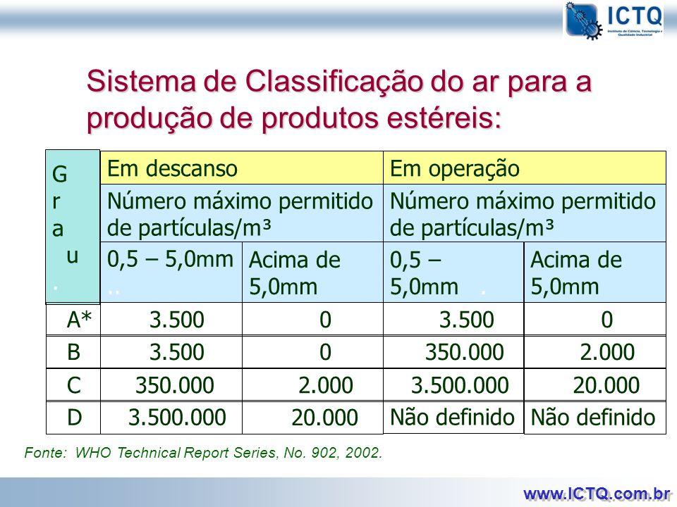 Sistema de Classificação do ar para a produção de produtos estéreis: