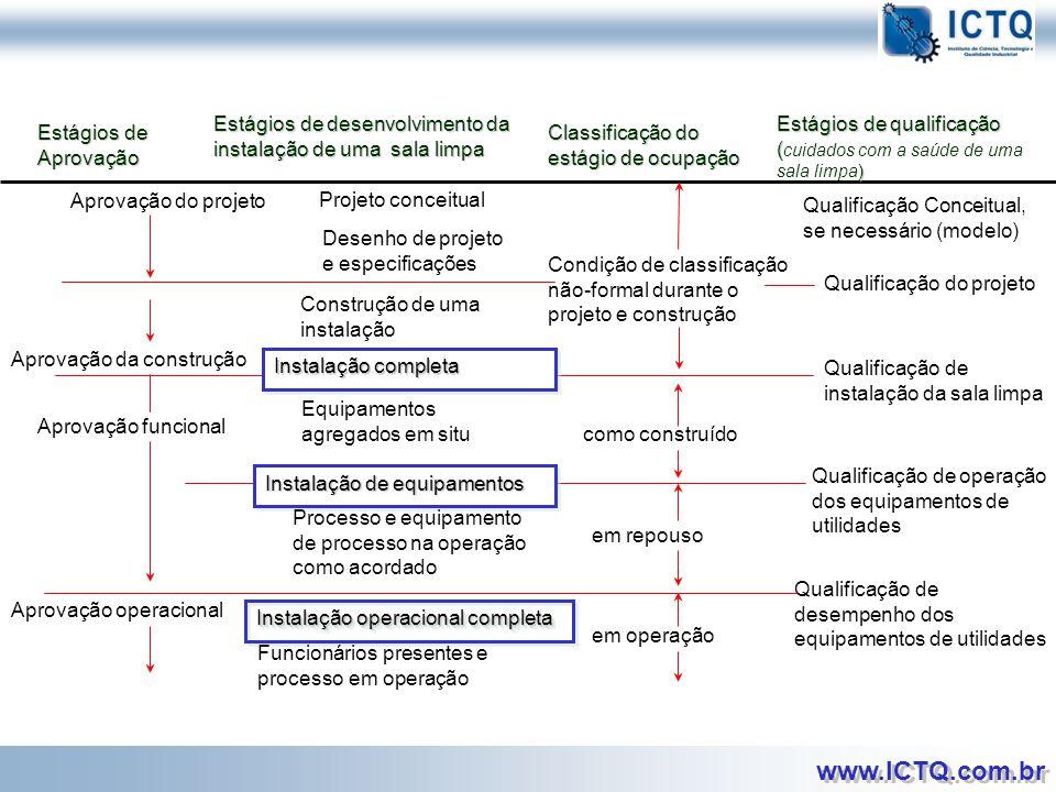 Estágios de Aprovação Estágios de desenvolvimento da instalação de uma sala limpa. Classificação do estágio de ocupação.