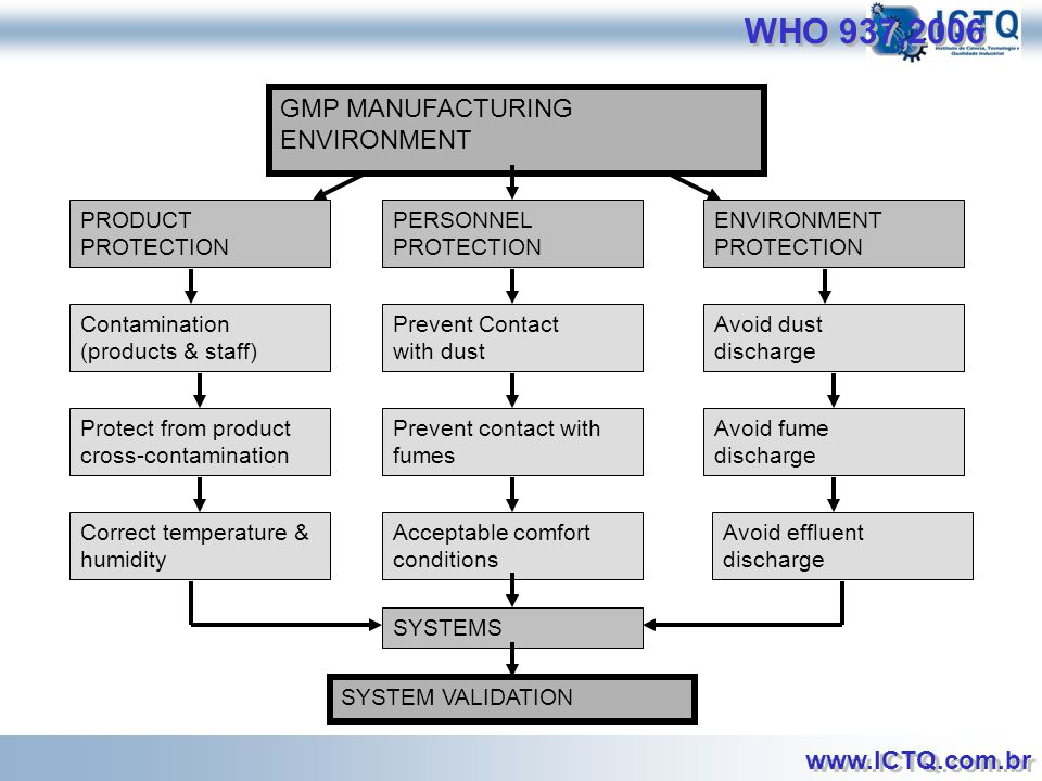 WHO 937,2006 GMP MANUFACTURING ENVIRONMENT PRODUCT PROTECTION