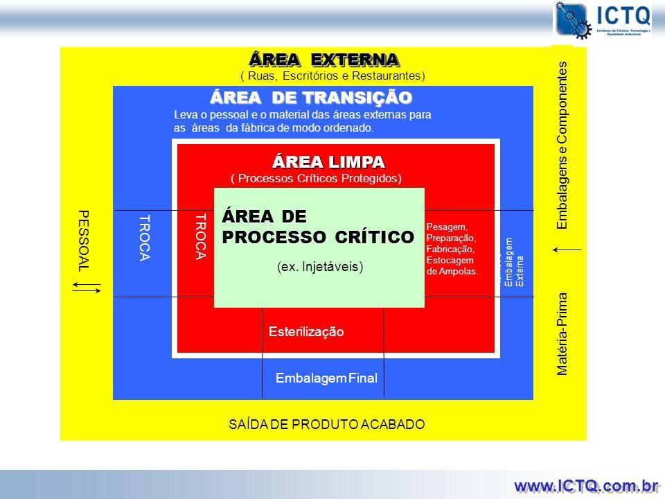 ÁREA DE PROCESSO CRÍTICO ÁREA EXTERNA ÁREA DE TRANSIÇÃO ÁREA LIMPA
