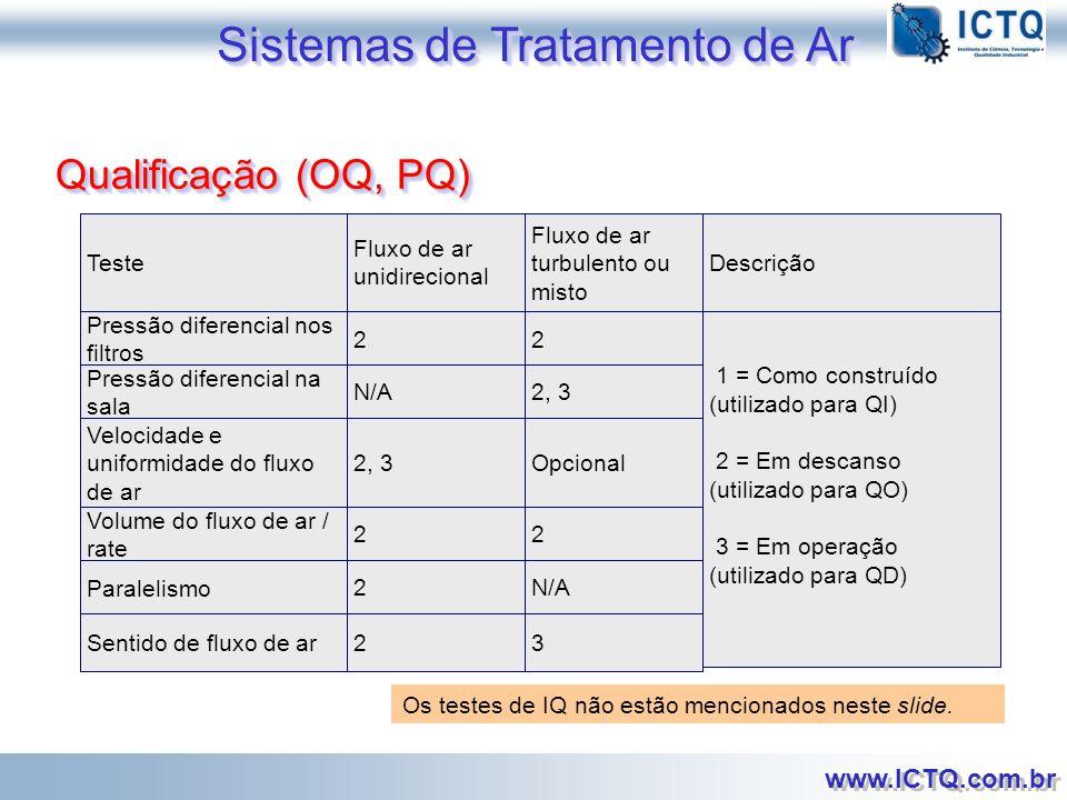 Sistemas de Tratamento de Ar
