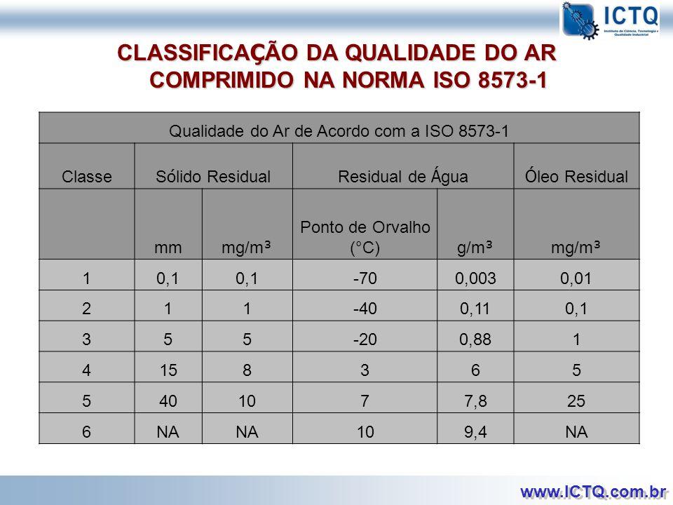 CLASSIFICAÇÃO DA QUALIDADE DO AR COMPRIMIDO NA NORMA ISO 8573-1