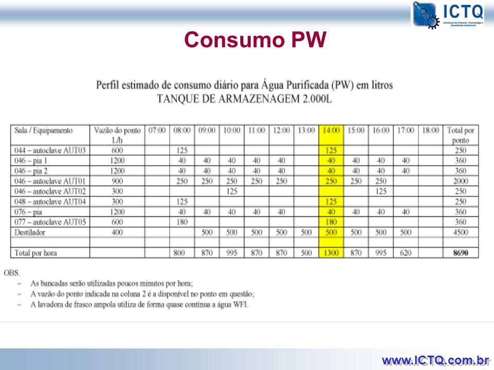 Consumo PW