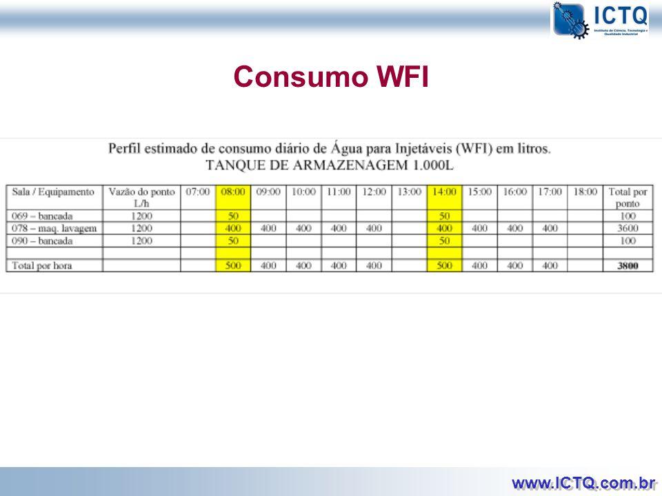 Consumo WFI